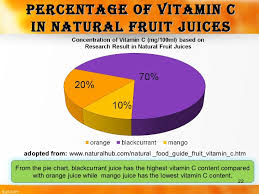 Vitamin C Comparison Chart Analysis Vitamin C In Commercial Fruit Juice