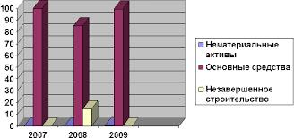 Реферат Исследованные финансовой деятельности ЗАО Курский завод  Для большей наглядности представим структуру и динамику внеоборотных активов в виде диаграмм