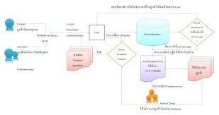 Accounting Flowchart Template Stunning Customer Service Process Flow Chart Call Center Template C Post