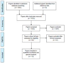 Flow Chart Using The Prisma Statement For The Systematic Review
