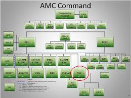 Amc Organization Chart Army Contracting Command Office Of Small Business Programs