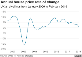 London Property Prices Chart House Price Growth At Six Year Low Bbc News