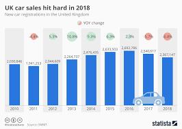 Chart Uk Car Sales Hit Hard In 2018 Statista