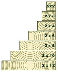 Lumber Actual Size Chart Lumber Sizes Home Tips For Women