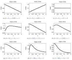 figure 2 mass by time graphs in numerical solutions of problem 2 1 for boundary conditions 2 7 2 a 2 b 2 8 2 c 2 11 2 d 2 12 2 e