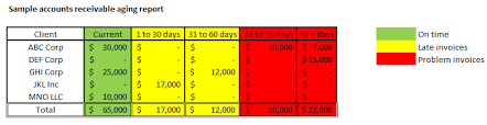 Account Receivable Aging Report The Importance Of The Accounts Receivable Aging Report