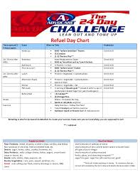 Advocare Measurement Chart Advocare 24 Day Challenge 14 Day Burn Phase