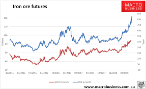 Daily Iron Ore Price Update Rational Or Irrational