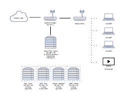 my simple network diagram any ideas for extra applications i can asus router ac3100 at Asus Network Diagram