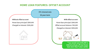 Compare Loans Side By Side Best Home Loans Nov 2019 Compared By The Experts Mozo