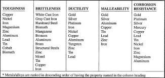 Comparing Properties Of Different Metals Page Title