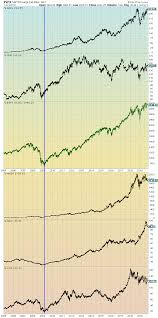 Charts Of Equities Performance Since March 9 2009 And