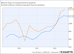 Smith And Wesson Stock Chart Gun Maker Stocks A Replay Of The Obama Sales Boom