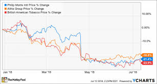 Why Tobacco Stocks Have Lost Around 20 This Year Nasdaq
