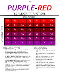 The Purple Red Scale Of Human Attraction Imgur