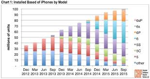 Iphone 5 Sales Chart Over 100 Million Iphones Now In Use In U S Nearly Two