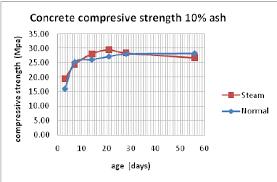 Graph The Compressive Strength Of Concrete 0 Ash Download