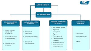 Global Offshore Engineering Organisation Structure