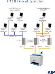 Add up to 10 entries to access a kip anywhere on your wide area network. Kip 3000 Network Connection Pdf Free Download