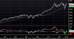 Dow Jones Chart For 2017 And 2018 Indu Index Dow Jones Industrial 2019 03 10 19 31 53