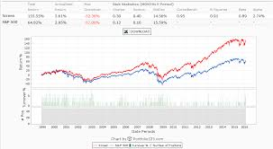 optimal sector weighting using stocks