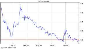 Imlff Chart Inmed Pharmaceuticals Inc Imlff Board Investorshub