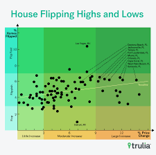 Flipping Houses Blog Big Flippers And High Rollers Trulias Blog
