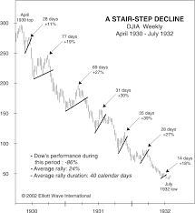 1930 Stock Market Chart Elliott Wave Signals Free Elliott Wave Analysis Wave
