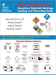 Hazardous Materials Labeling Chart D O T Chart 16 Hazardous Materials Markings Labeling And