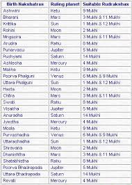 Rasi Chart With Nakshatra Www Bedowntowndaytona Com