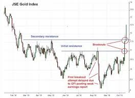 Gold Is Becoming Cool Again Onestopbrokers Forex Law