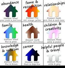 feng shui colors direction elememts. Feng Shui Colors Your Home Use This Chart To Enhance Each Area Of The Grid For Direction Elememts