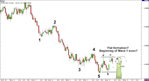 How To Trade Forex Using Elliott Waves Babypips Com