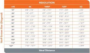New Tv Size Viewing Distance Chart Pakutasogame