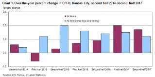 Consumer Price Index Kansas City Second Half 2017