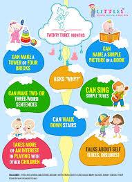 23 Months Milestones Chart Milestones Of 23months Old Baby Toddler Milestones Baby