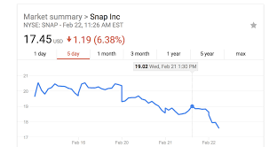 google current stock price snap stock plummets after kylie jenner declares snapchat dead the