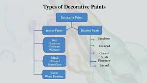 Image Acrylic Types Of Paints For Home Types Types Of Exterior Home Paint Types Of Paints Networx Types Of Paints For Home Flat Types Of Home Wall Paint Eggtartme
