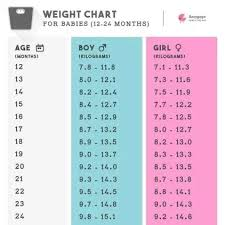 Height And Weight Chart 2 Year Old Boy What Should Be The Normal Weight Of A 1 Year Old Baby Girl