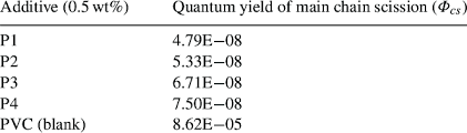 Pvc Polymers Quantum Yield Cs For The Chain Scission For Pvc Films