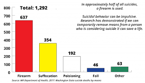 Military Suicide Rate Chart Suicide Data Forefront
