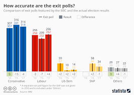 Chart How Accurate Are The Exit Polls Statista