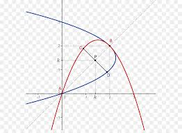 ytic geometry line curve equation line png 641 646 free transpa geometry png