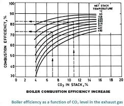 Boiler Efficiency Chart Heating Oil Boiler Efficiency Knockknock Com Co
