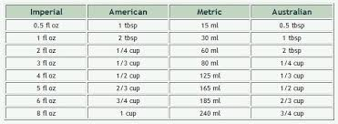 American Cooking Measures Conversion Chart American Standard To Metric Metric To American Standard Cups
