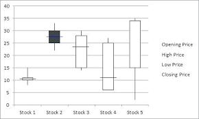 Excel Whisker Plot Create Box Whisker Plot Excel 2010 Llibres Club