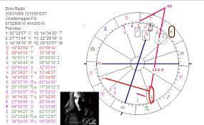 Art Astrology Astrology Chart Celine Dion