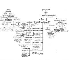 King Davids Family Tree