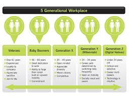 Five Generations In The Workplace Chart The Five Generation Workforce
