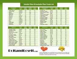 soluble fiber foods chart soluble insoluble fiber nutrition ed 960 743 of lines soluble fiber